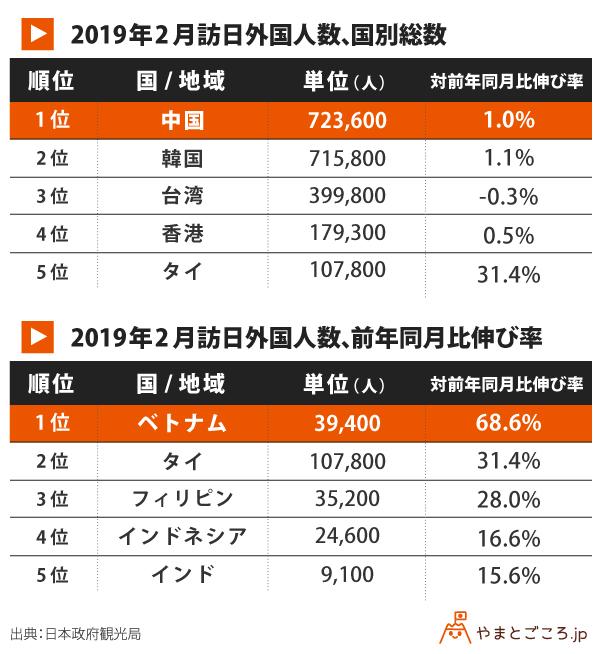201902-訪日外国人数-国別-前年同月比