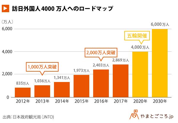 訪日外国人4000万人へのロードマップ_グラフ