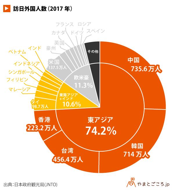 訪日外国人数(2017年)_円グラフ (1)