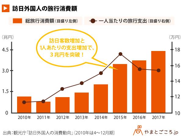 訪日外国人の旅行消費額_グラフ (2)