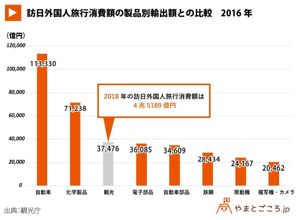 訪日外国人旅行消費額の製品別輸出額との比較2016