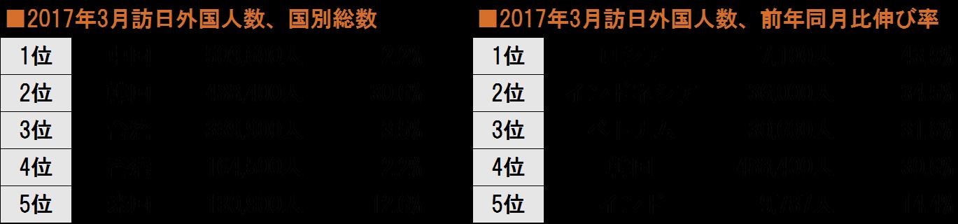 %e8%a8%aa%e6%97%a5%e5%a4%96%e5%9b%bd%e4%ba%ba%e6%95%b0201703%e6%9c%88%e5%9b%bd%e5%88%a5