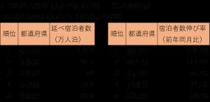 201701%e5%ae%bf%e6%b3%8a%e8%80%85%e7%b5%b1%e8%a8%881