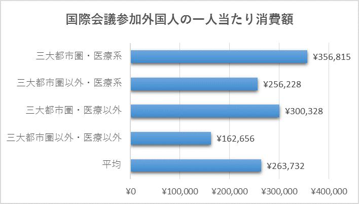 %e5%9b%bd%e9%9a%9b%e4%bc%9a%e8%ad%b0%e5%8f%82%e5%8a%a0%e5%a4%96%e5%9b%bd%e4%ba%ba%e4%b8%80%e4%ba%ba%e5%bd%93%e3%81%9f%e3%82%8a%e6%b6%88%e8%b2%bb2015