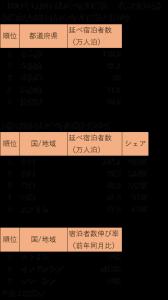 %e5%ae%bf%e6%b3%8a%e8%80%85%e7%b5%b1%e8%a8%88201701