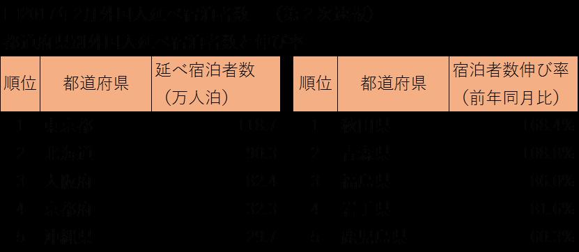20170512syukuhakutokei1