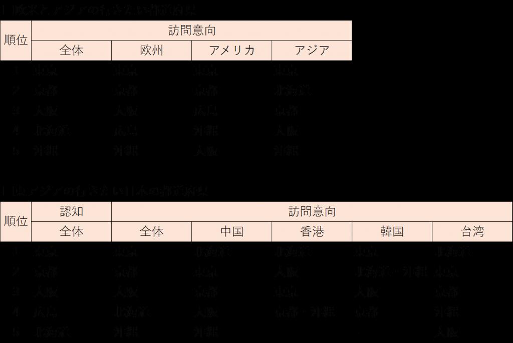 %e8%a1%8c%e3%81%8d%e3%81%9f%e3%81%84%e6%97%a5%e6%9c%ac%e3%81%ae%e9%83%bd%e9%81%93%e5%ba%9c%e7%9c%8c
