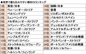 %e4%bd%8f%e3%81%bf%e3%82%84%e3%81%99%e3%81%84%e8%a1%97%e3%83%a9%e3%83%b3%e3%82%ad%e3%83%b3%e3%82%b0top25