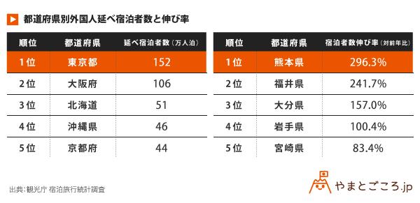 都道府県別外国人延べ宿泊者数と伸び率_表
