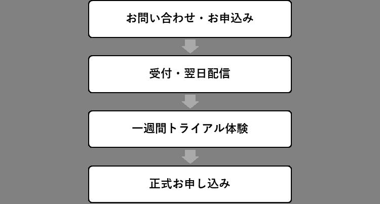 Nyusatsu_howto