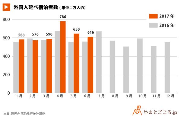 外国人宿泊者数_グラフ