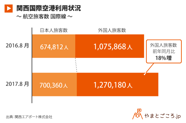 関西国際空港利用状況_グラフ_修正