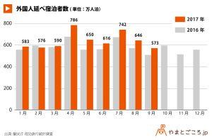 外国人延べ宿泊者数_グラフ171201