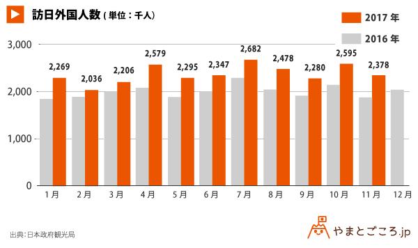 外国人延べ宿泊者数_グラフ171221