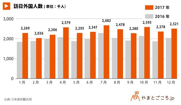 訪問外国人数_180125_グラフ (1)