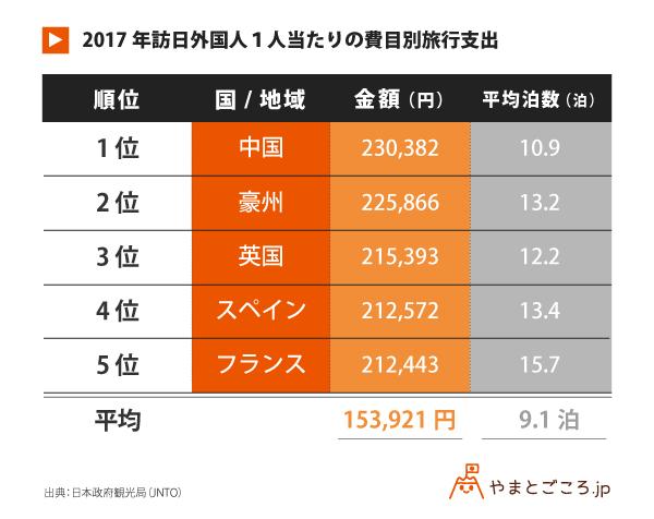 訪日外国人旅行消費額と訪日外国人旅行者数の推移_180125_表 (1)