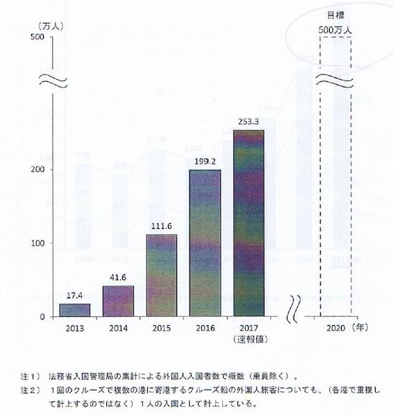 クルーズ船による外国人入国者数の推移(国土交通省の集計による)