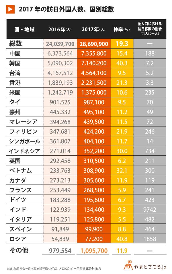 2017年の訪日外国人数_表 (1)