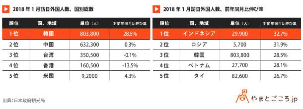 2018年1月訪日外国人数_表-2
