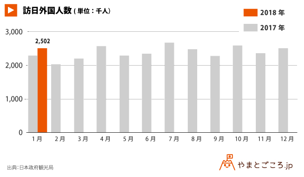 外国人延べ宿泊者数_グラフ-2