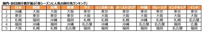 日本人・アジア太平洋地域各国からの外国人旅行者に人気の「3月・4月の旅行先」