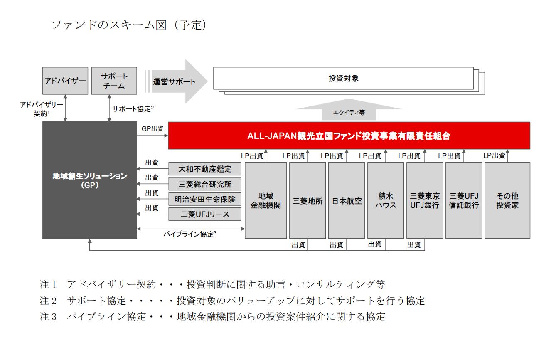 観光業支援の投資ファンド、三菱東京UFJ銀行など8社が設立。訪日外国人観光客や国内需要活性化を目指す