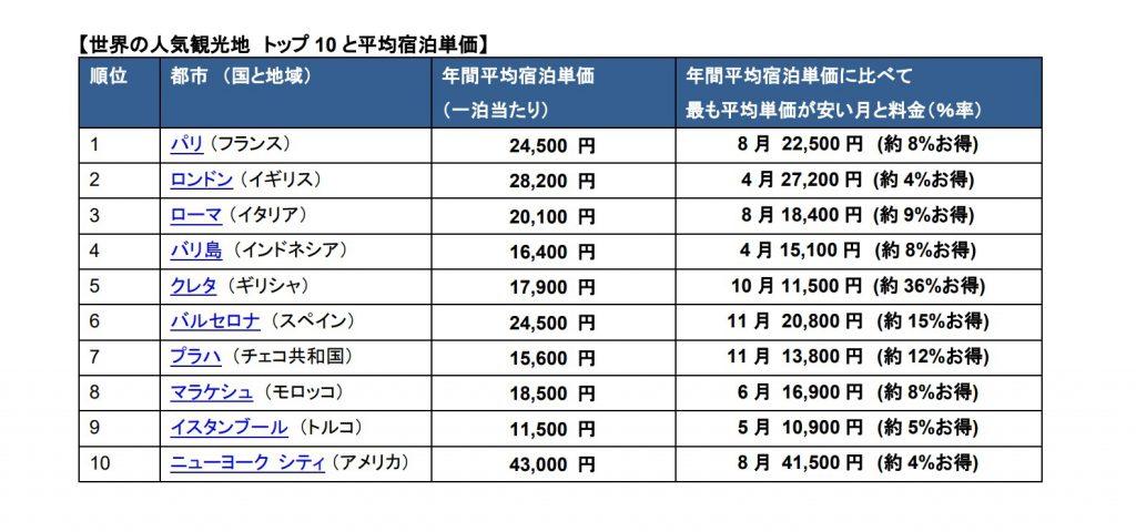 世界の人気観光地、順位と宿泊費用 (トリップアドバイザー調査)