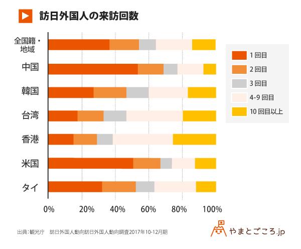 訪日外国人の来訪回数_グラフ (1)