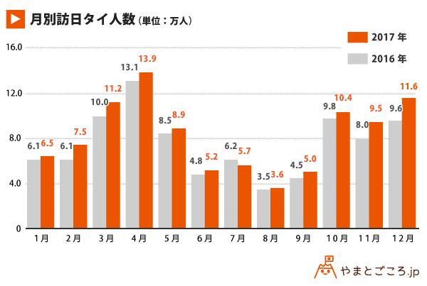 月別訪日タイ人数_グラフ