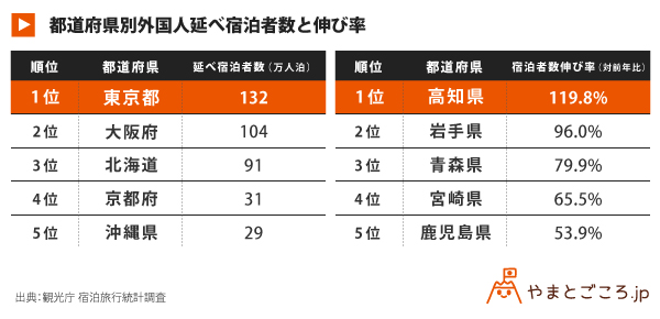 都道府県別外国人延べ宿泊者数と伸び率_表180405