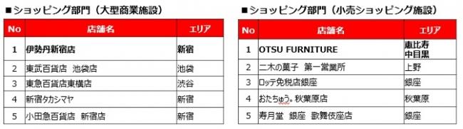 インバウンド観光客に人気のスポットランキング (東京)を、LIVE JAPANが発表