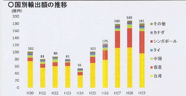 日本産フルーツの国別輸出額の推移(財務省「貿易統計」を基に農水省が作成)