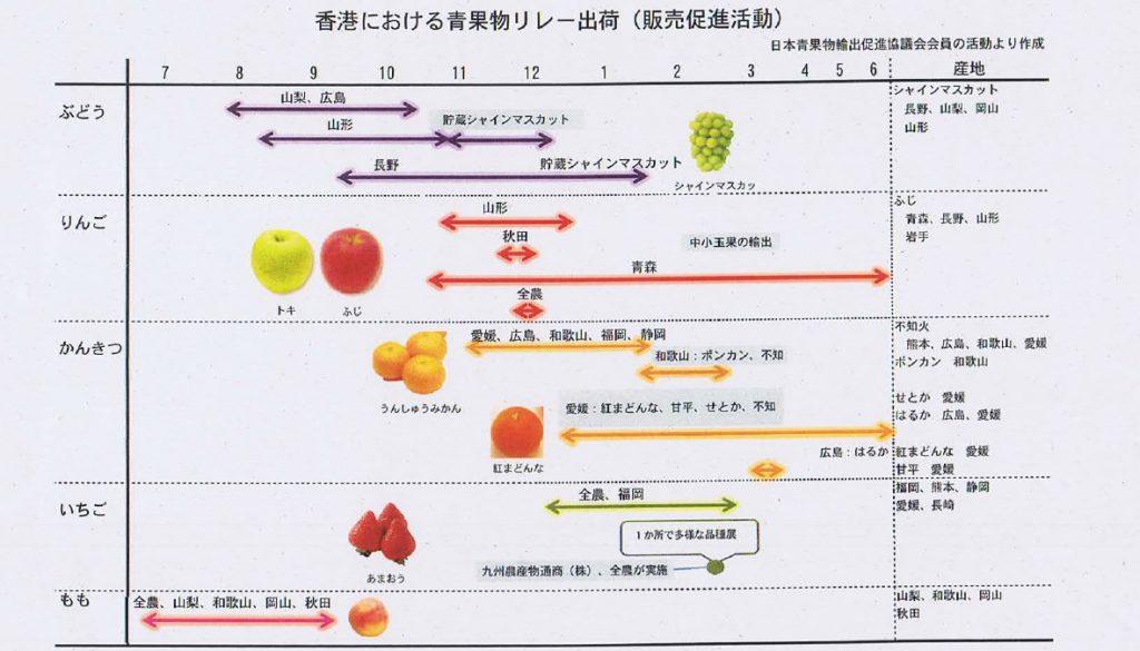 香港における青果物リレー出荷(販売促進活動)(日本青果物輸出促進協議会会員の活動により作成)