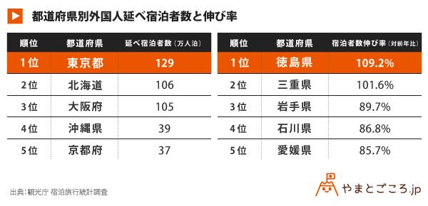 国籍別外国人延べ宿泊者数と伸び率_表_180502 (1)