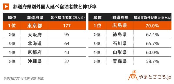 都道府県別外国人延べ宿泊者数と伸び率_表_180601