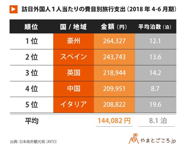 訪日外国人1人当たりの費目別旅行支出(2018年4-6月期)_表