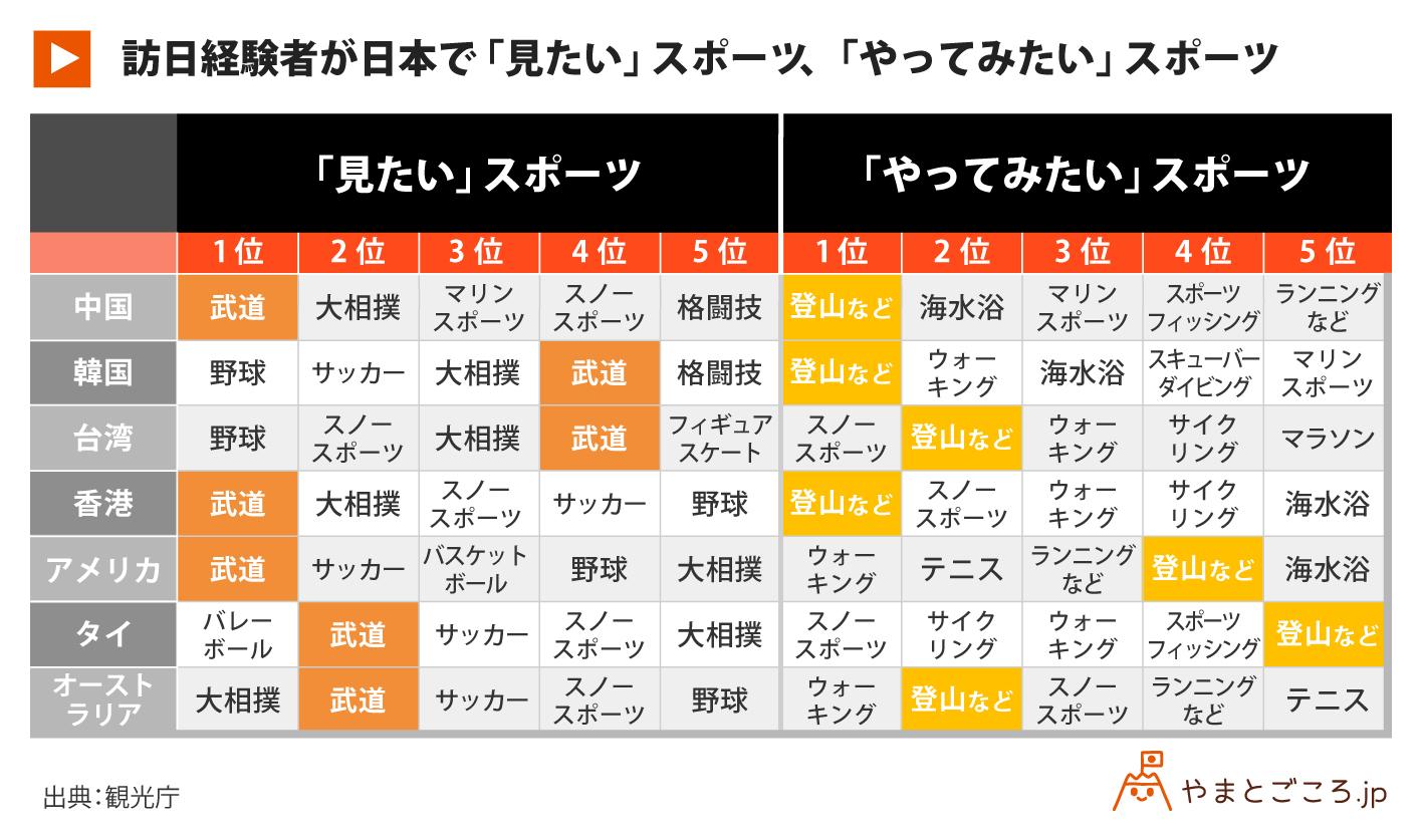 訪日経験者が日本で「見たい」スポーツ・「やってみたい」スポーツ