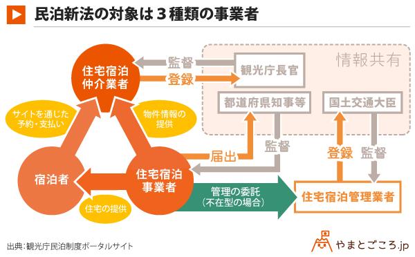 民泊新法の対象は3種類の事業者_表