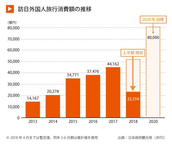 訪日外国人旅行消費額と訪日外国人旅行者数の推移_グラフ (2)