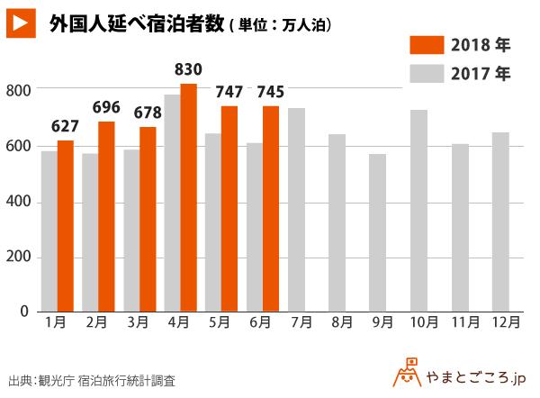 外国人延べ宿泊者数_グラフ