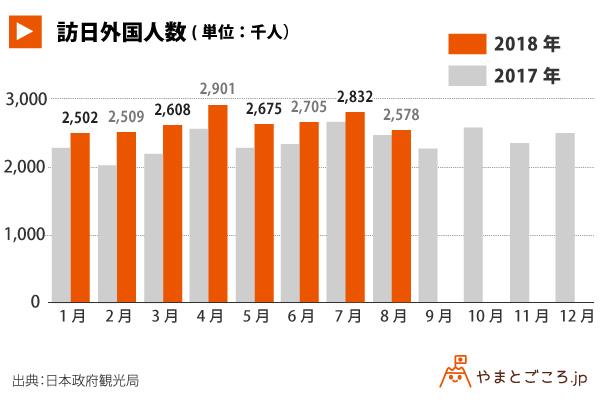 訪日外国人数_グラフ