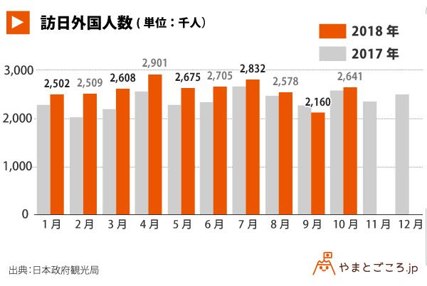 訪日外国人数_グラフ_181121