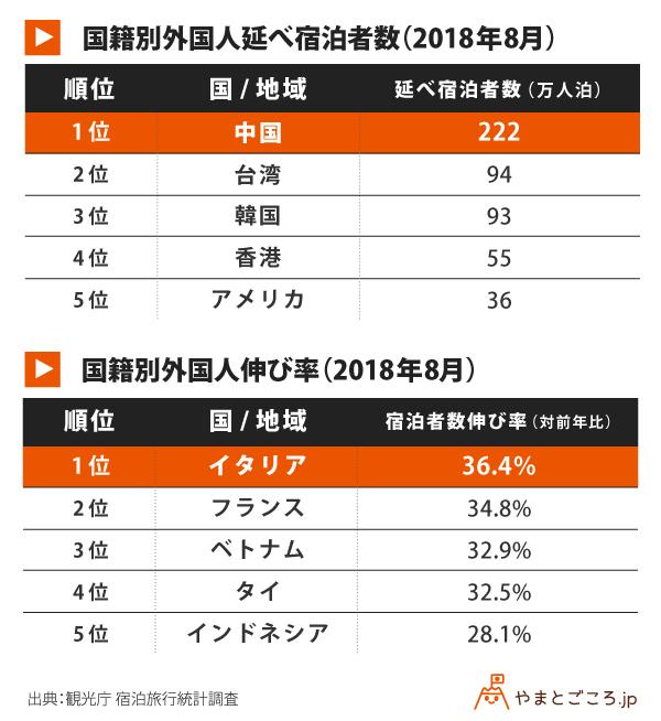 国籍別外国人延べ宿泊者数と伸び率_表_181101