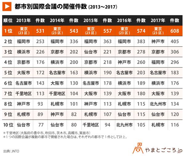 都市別国際会議の開催件数_表