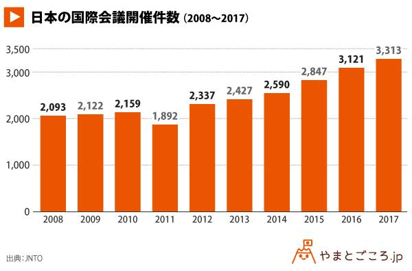 都市別国際会議の開催件数_グラフ