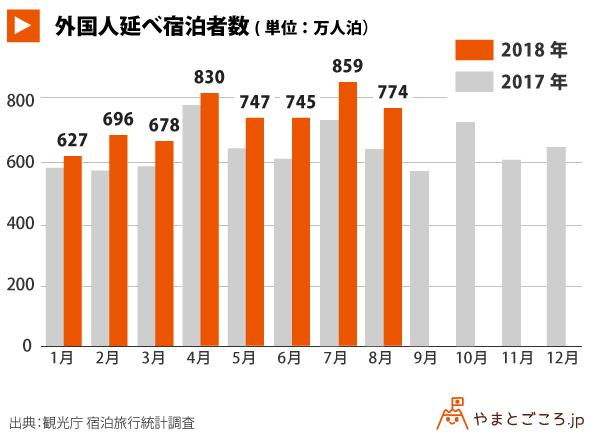 外国人延べ宿泊統計_グラフ_181101