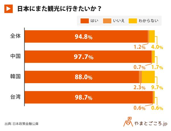 日本にまた観光に行きたいか?_グラフ