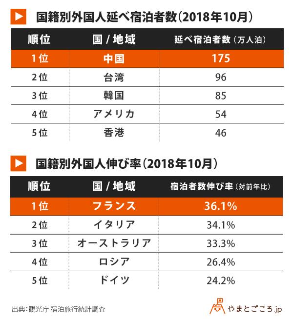 国籍別外国人延べ宿泊者数と伸び率_表