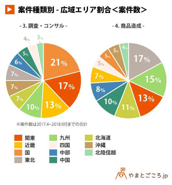 案件種類別-広域エリア割合<案件数>02_円グラフ