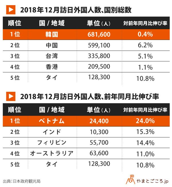 訪日外国人数_表 (1)